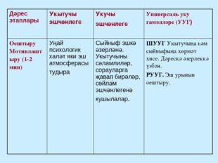 Дәрес этаплары Укытучы эшчәнлегеУкучы эшчәнлеге Универсаль уку гамәлләре (