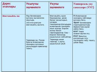 Дәрес этаплары Укытучы эшчәнлегеУкучы эшчәнлегеУниверсаль уку гамәлләре (У