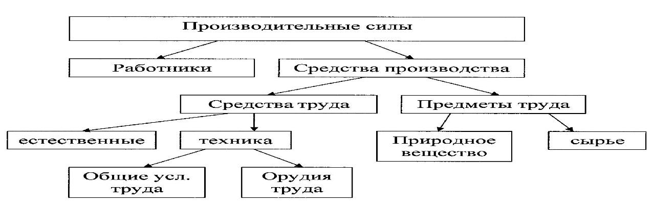 Поурочные планы по теме славяне в раннем средневековье для 7 класса