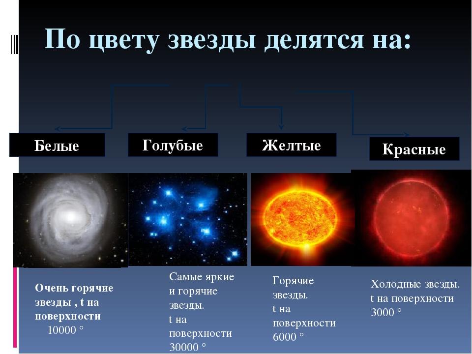 Цвета звезд планет 7