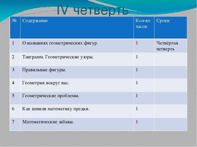 lV четверть № Содержание Кол-во часов Сроки 1 О названиях геометрических фигу...
