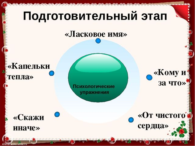 Курсовая работа на тему Формирование коммуникативных  Психологические упражнения Ласковое имя Капельки тепла Кому и за что