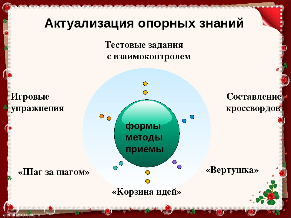 Курсовая работа на тему Формирование коммуникативных  слайда 12 формы методы приемы Игровые упражнения Шаг за шагом Вертушка Актуализаци