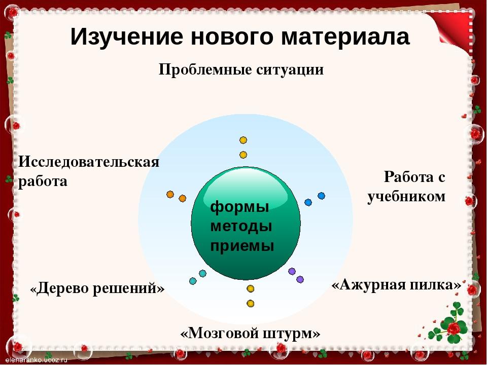 Курсовая работа на тему Формирование коммуникативных  слайда 13 формы методы приемы Проблемные ситуации Исследовательская работа Работа с уч