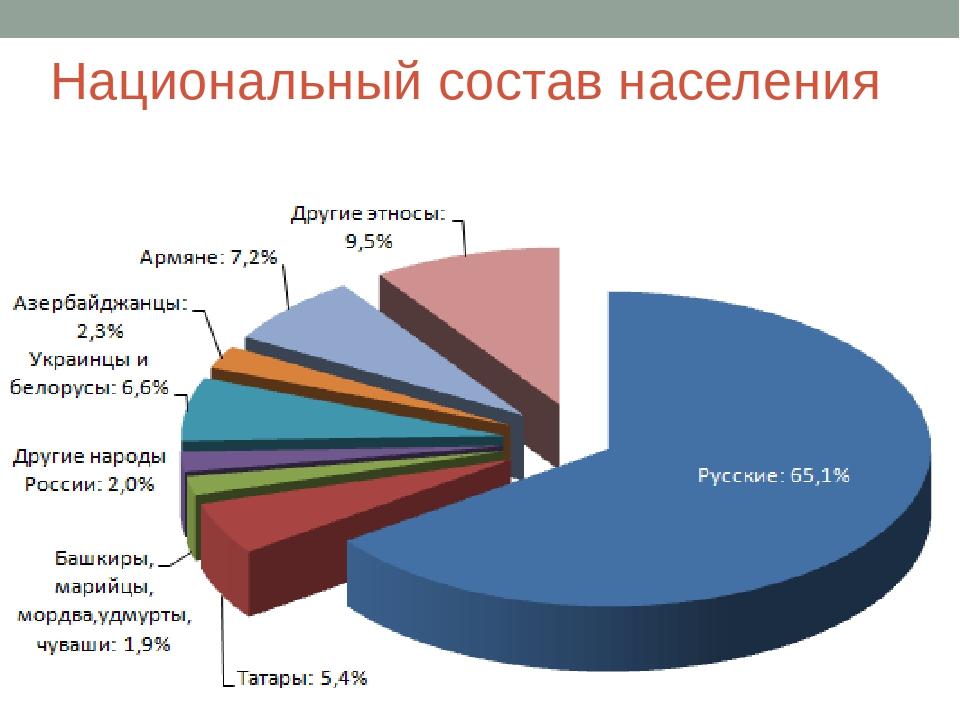 национальный состав российских тюрем Фото стоков изображения