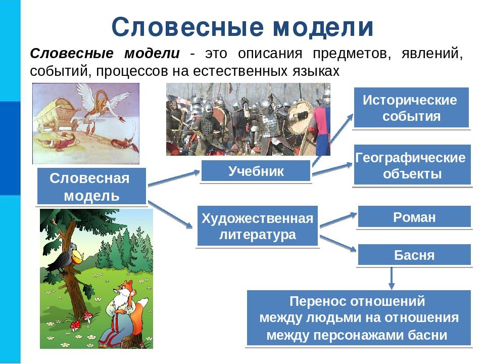 Словесные модели Словесные модели - это описания предметов, явлений, событий,...