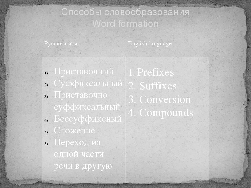 Способы словообразования Word formation Русскийязык English language Приставо...