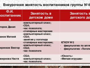 Внеурочная занятость воспитанников группы №4 № п/п Ф.И. воспитанника Занятост