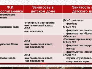 № п/п Ф.И. воспитанника Занятость в детском доме Занятость вне детского дома