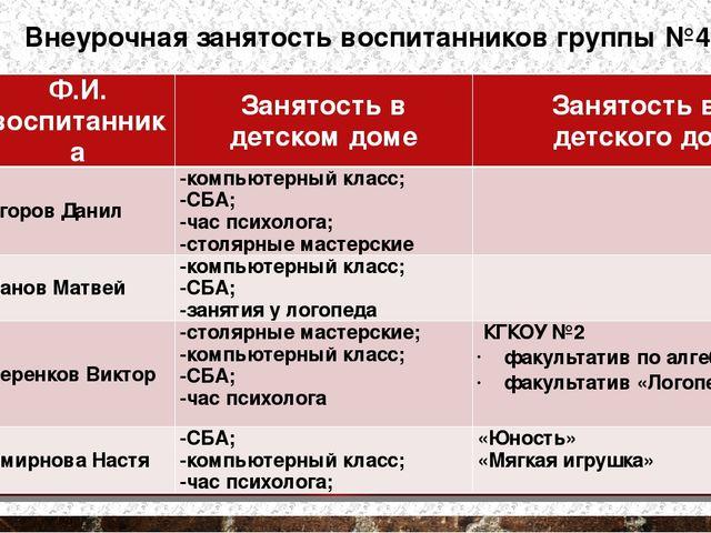 Внеурочная занятость воспитанников группы №4 № п/п Ф.И. воспитанника Занятост...
