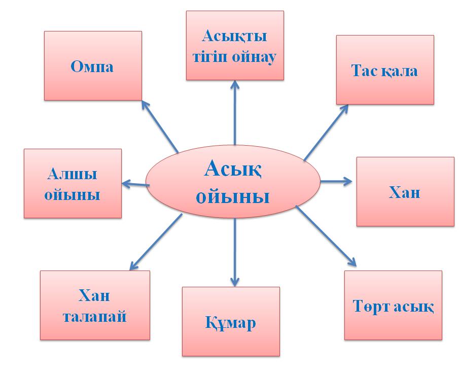 Клиентпен онлайн-карта ойындары