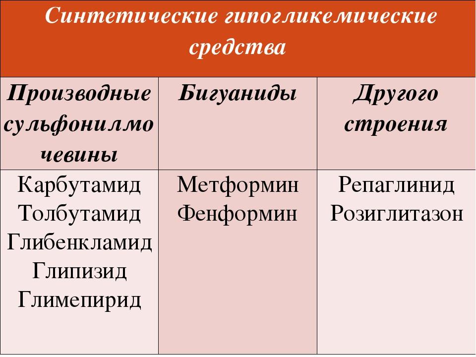 Синтетическиегипогликемические средства Производные сульфонилмочевины Бигуан...