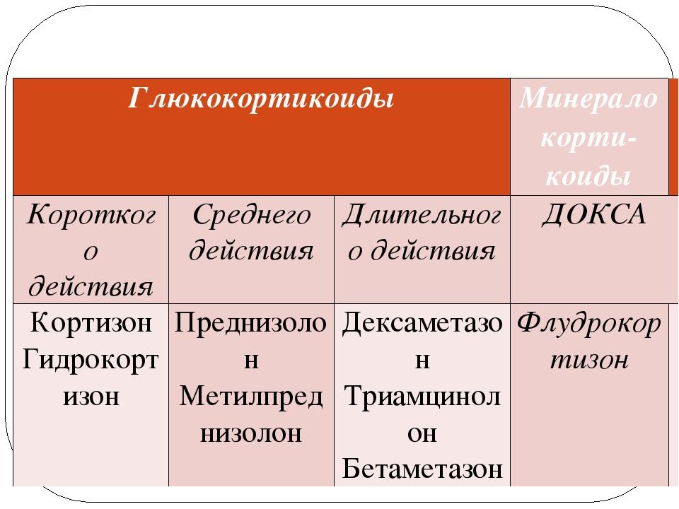 Гормональные лекарственные средства коры надпочечников Глюкокортикоиды Минер...