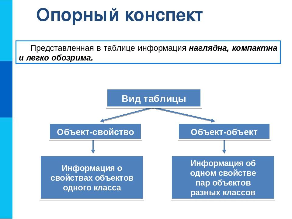 Опорный конспект Информация о свойствах объектов одного класса Представленная...
