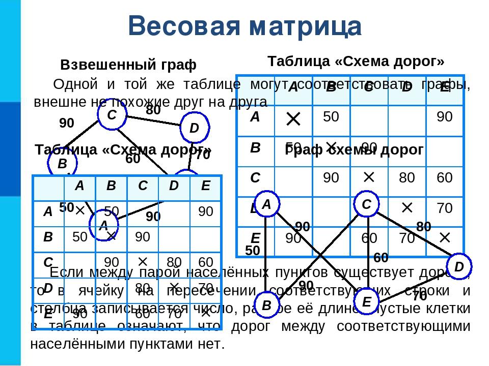 Весовая матрица Таблица «Схема дорог» Взвешенный граф Если между парой населё...