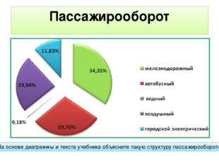 Пассажирооборот На основе диаграммы и текста учебника объясните такую структу