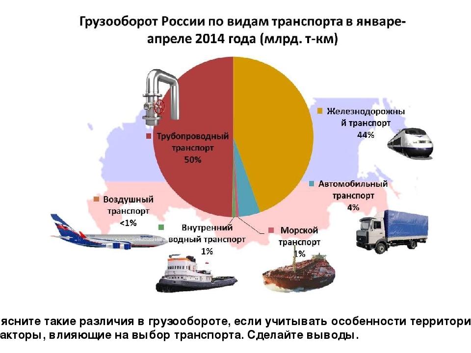 2014 год В % указана доля транспорта в общем грузообороте Объясните такие ра...