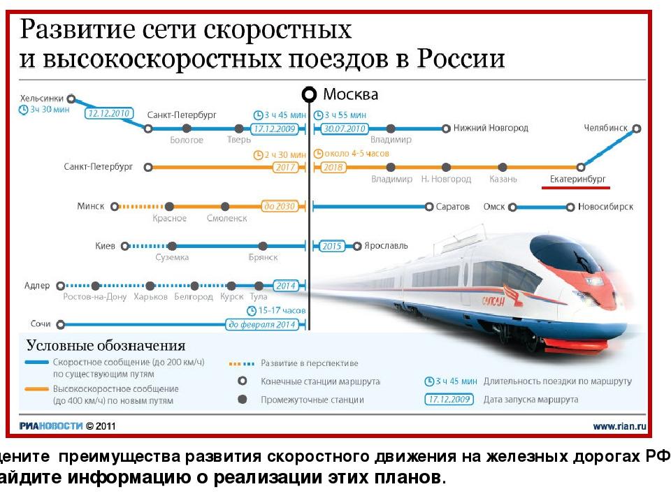 Оцените преимущества развития скоростного движения на железных дорогах РФ. Н...
