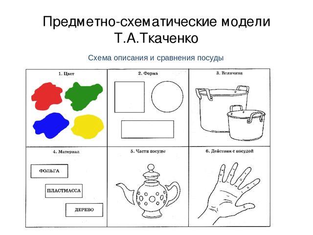 Предметно-схематические модели Т.А.Ткаченко Схема описания и сравнения посуды