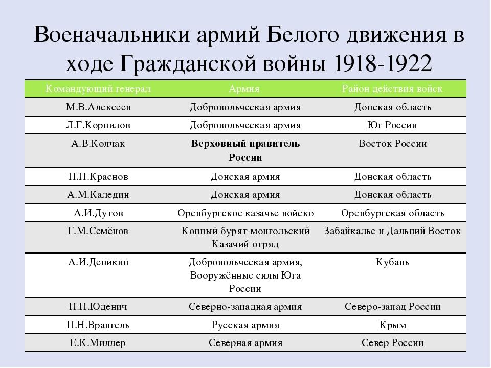 Военачальники армий Белого движения в ходе Гражданской войны 1918-1922 Команд...
