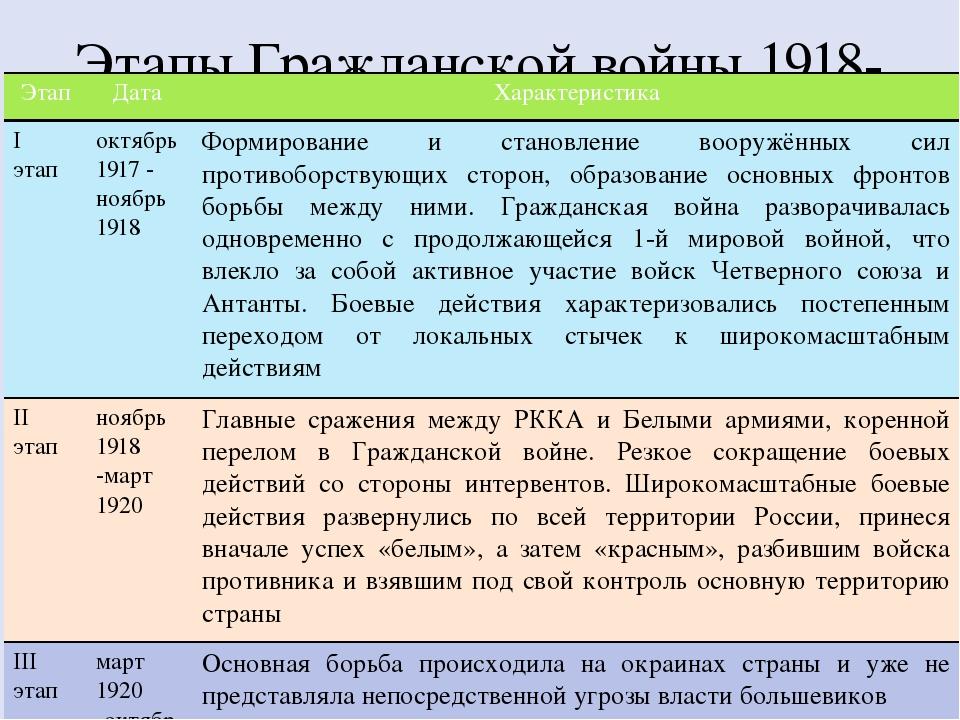 Этапы Гражданской войны 1918-1922г.г Этап Дата Характеристика I этап октябрь...
