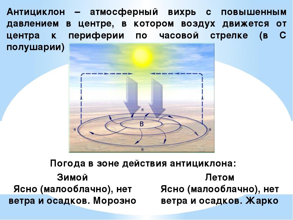 Атмосферный вихрь с повышенным давлением
