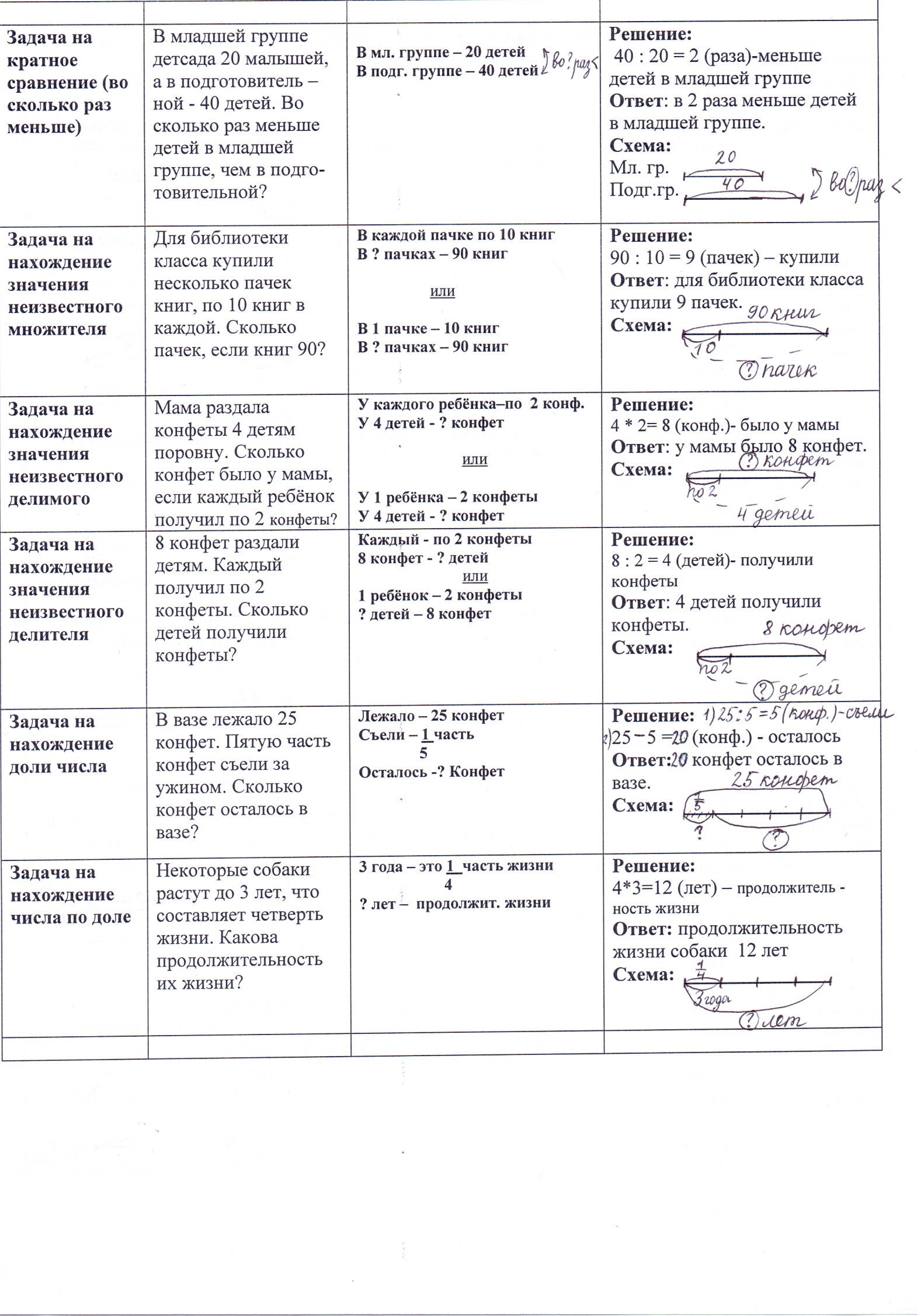 Решение задач на умножение 2 класс тесты задача водолей решение