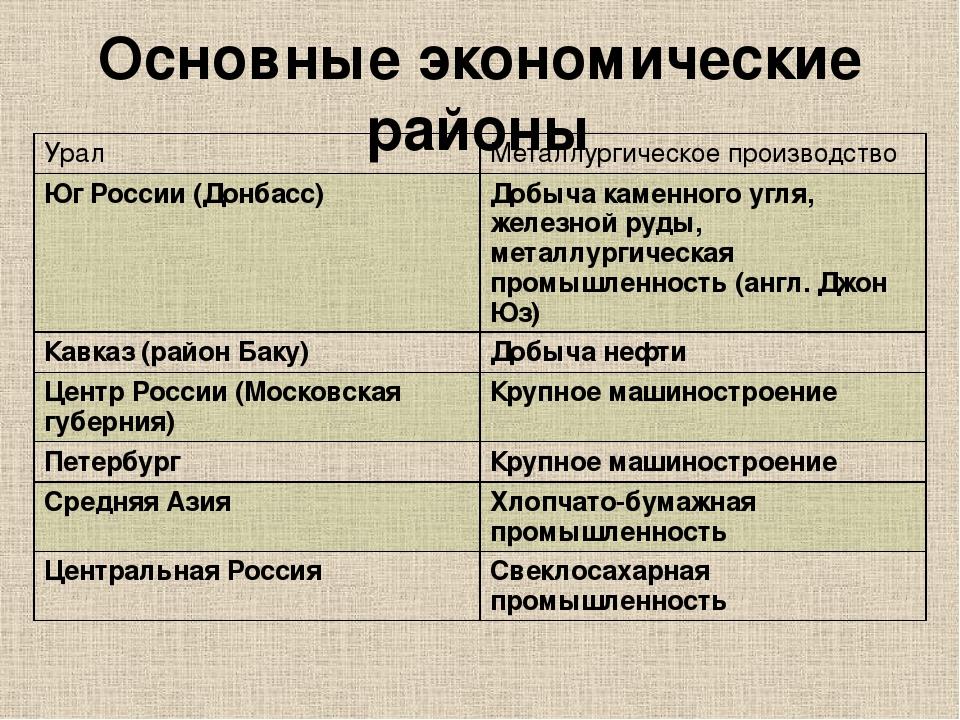 Основные экономические районы