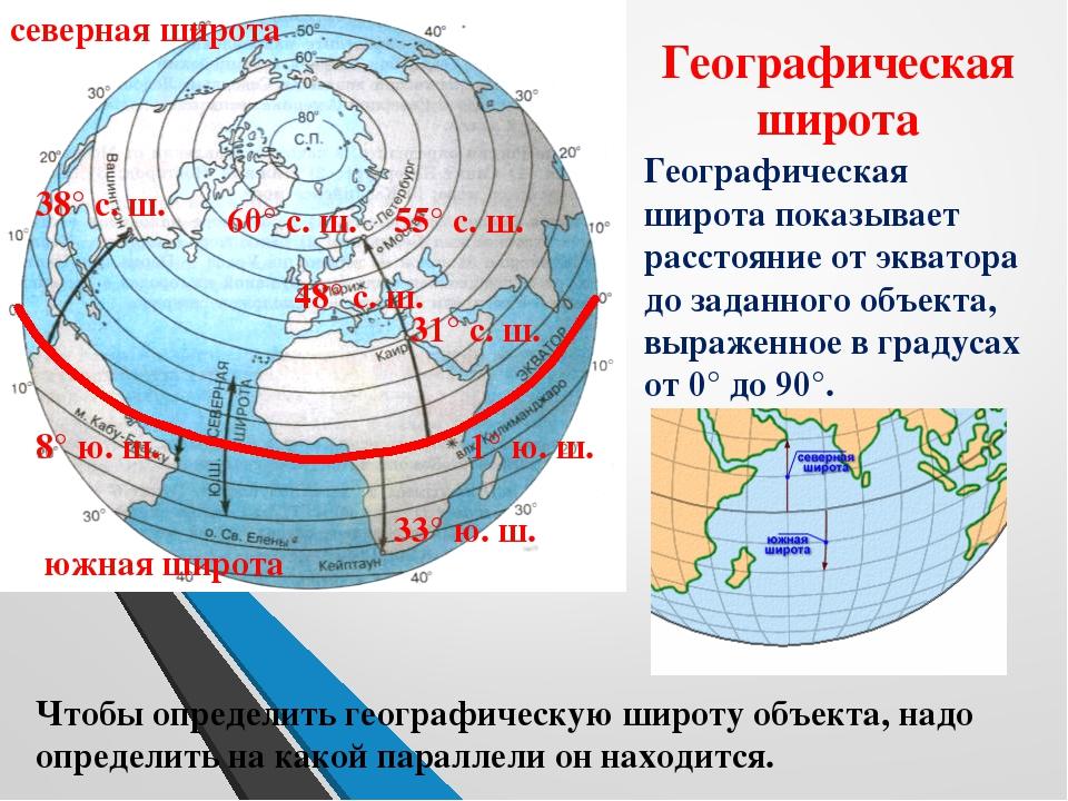 южная широта северная широта Географическая широта Географическая широта пока...