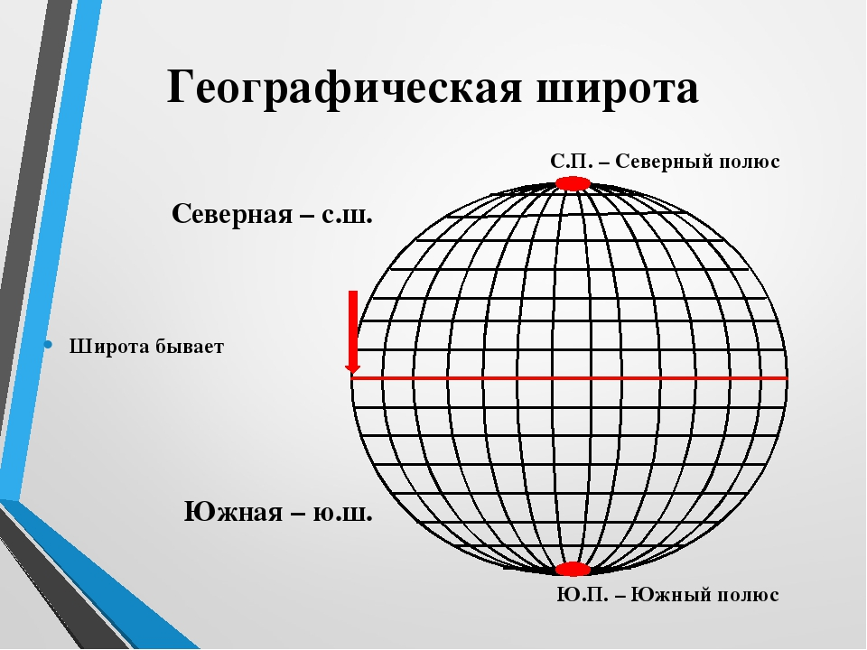 Географическая широта Широта бывает Северная – с.ш. Южная – ю.ш. С.П. – Север...