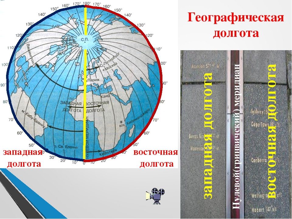 восточная долгота западная долгота Нулевой(гринвичский) меридиан восточная до...