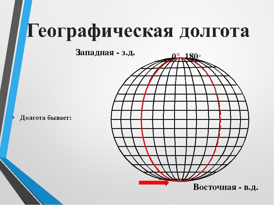 Долгота бывает: Западная - з.д. Восточная - в.д. 0° 180°