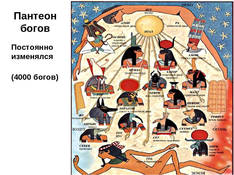 тоже свою пантеон египетских богов схема с картинками леджер это имя