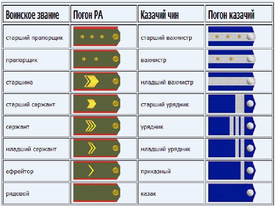 погоны вдв россии звания