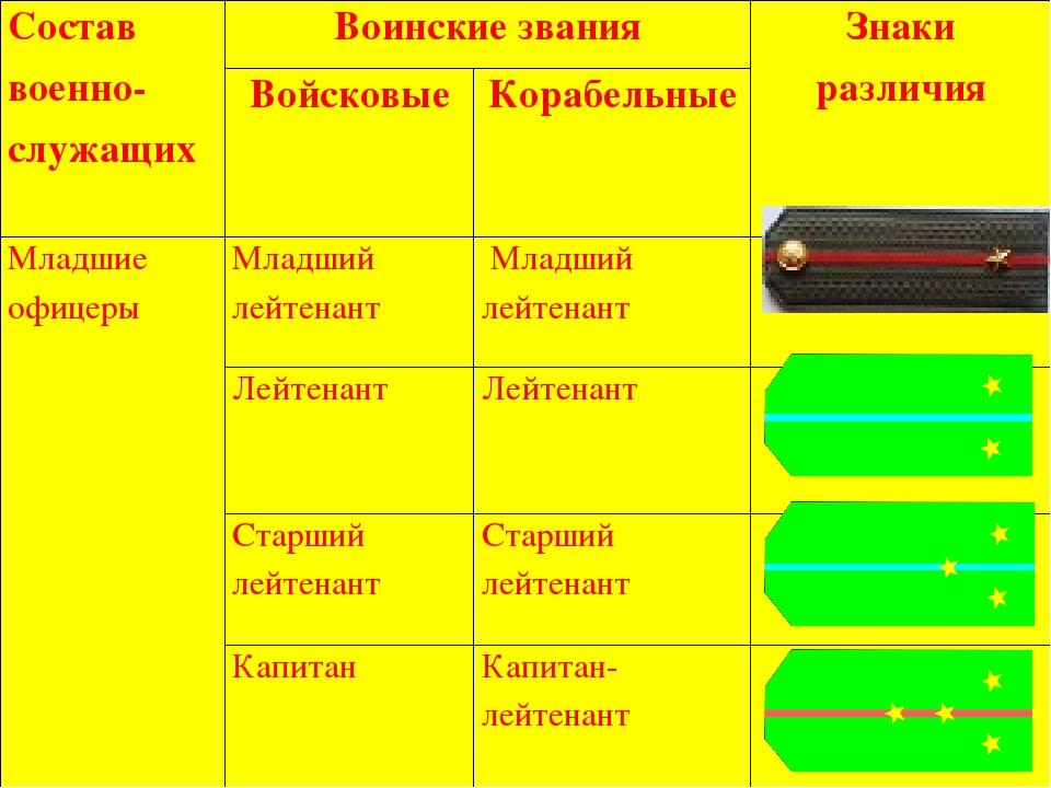 Воинские звания вс россии презентация