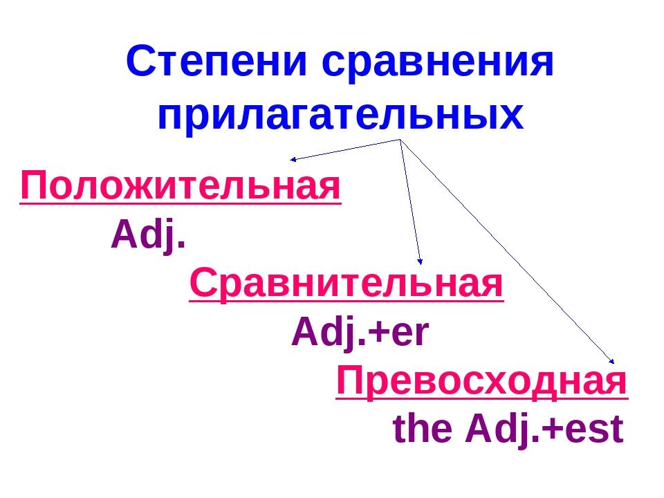 Степени сравнения прилагательных Положительная Adj. Сравнительная Adj.+er Пре...