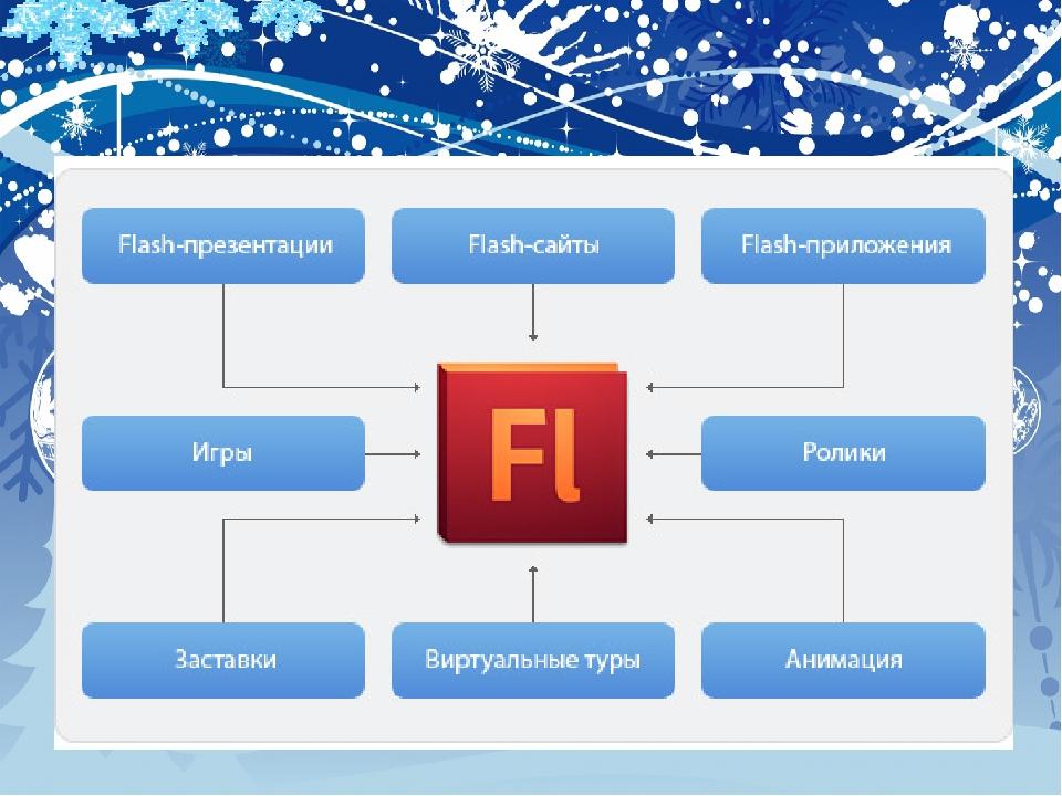 Создания флэш сайтов бесплатное обучение онлайн по созданию сайтов