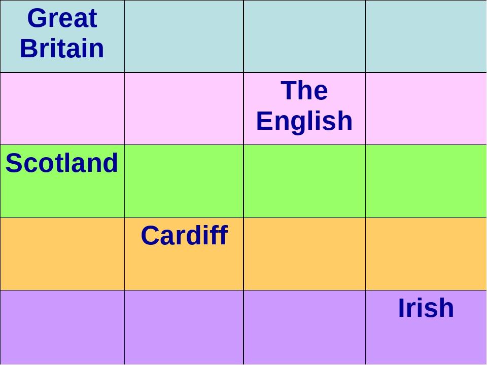 Great Britain The English Scotland Cardiff Irish