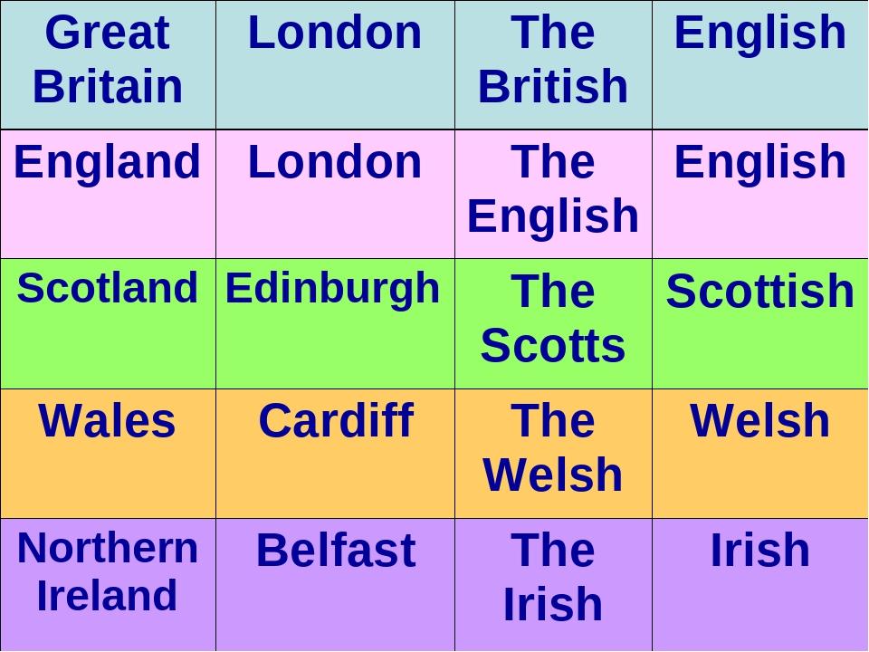 Great BritainLondonThe BritishEnglish EnglandLondonThe EnglishEnglish S...