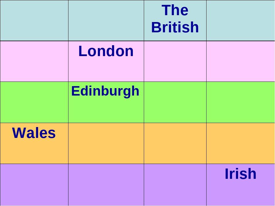 The British London Edinburgh Wales Irish