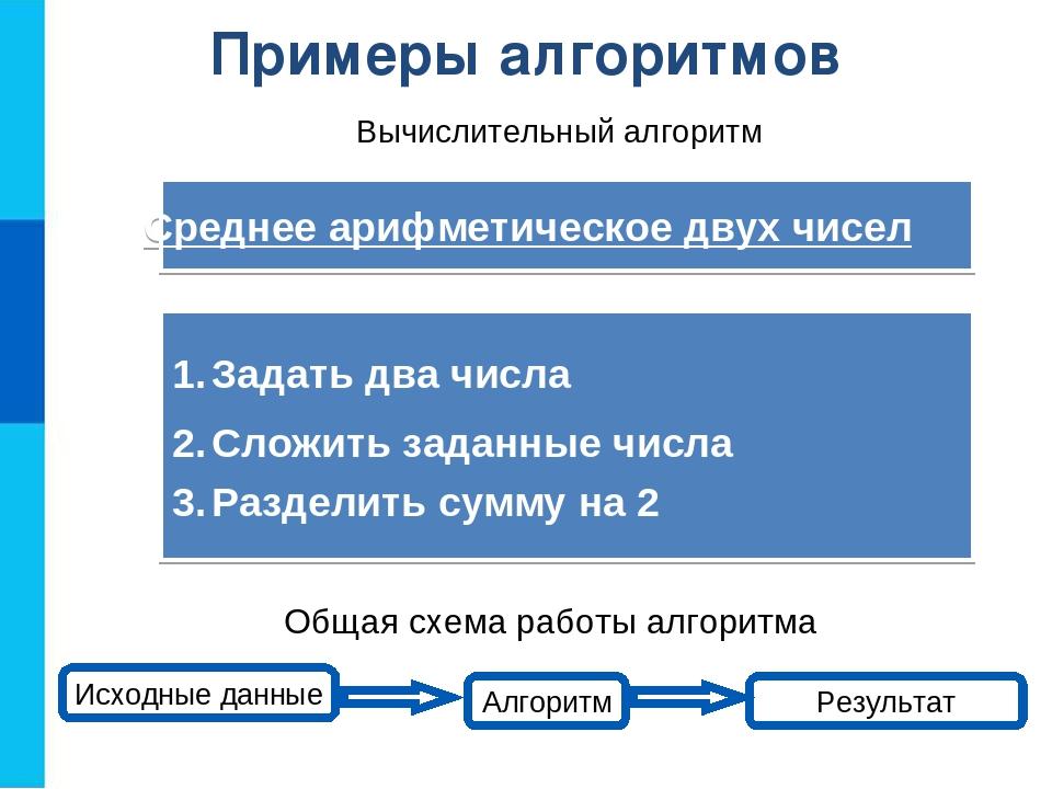 Примеры алгоритмов Исходные данные Алгоритм Результат Общая схема работы алго...