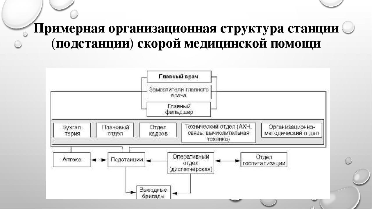 схема організації штатної структури мотопіхотного відділення