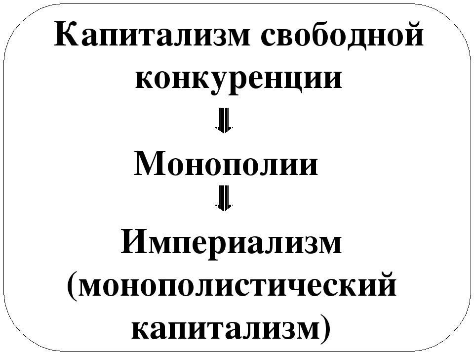 Капитализм свободной конкуренции Монополии Империализм (монополистический кап...