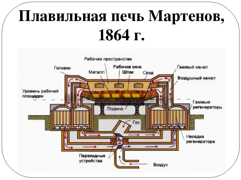 Плавильная печь Мартенов, 1864 г.