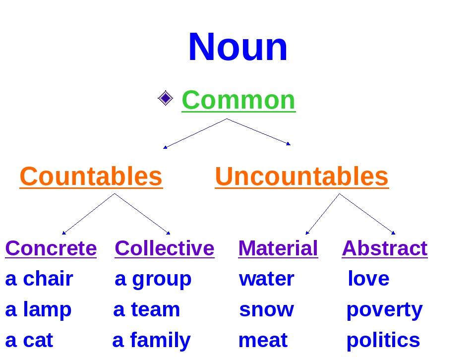 Noun Common Countables Uncountables Concrete Collective Material Abstract a c...