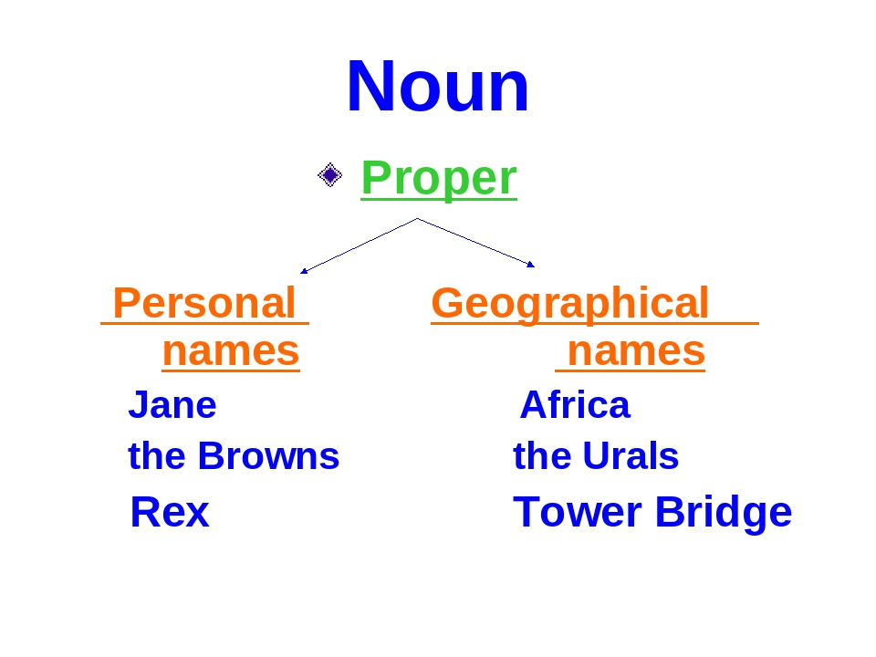 Noun Proper Personal Geographical names names Jane Africa the Browns the Ural...