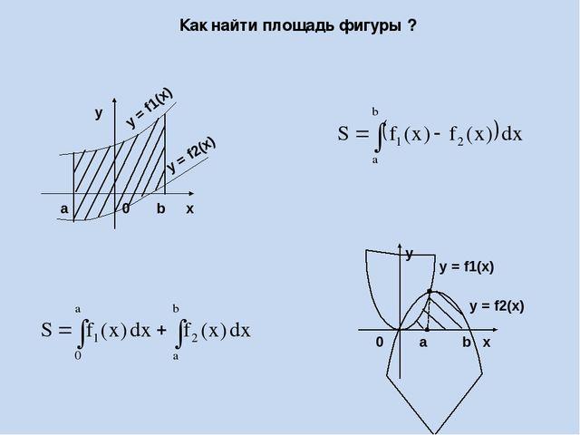 Как найти площадь фигуры ? y 0 a b x y = f1(x) y = f2(x)