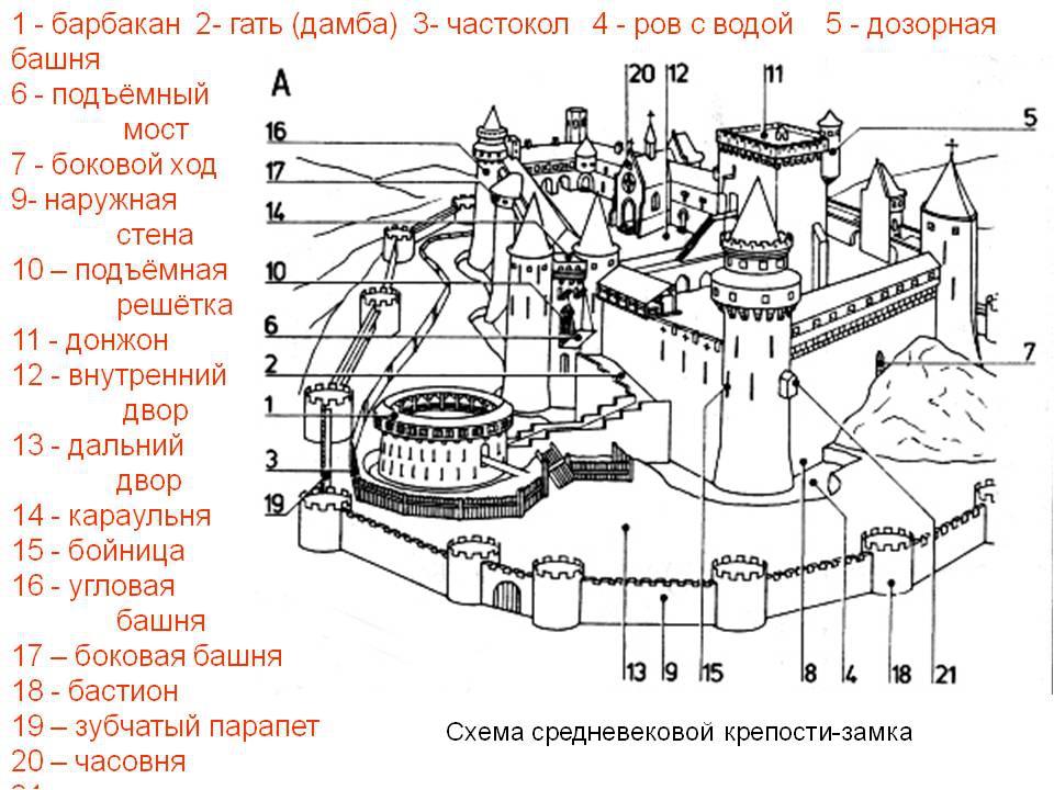 замок и его части картинки сериала переводе рисунков