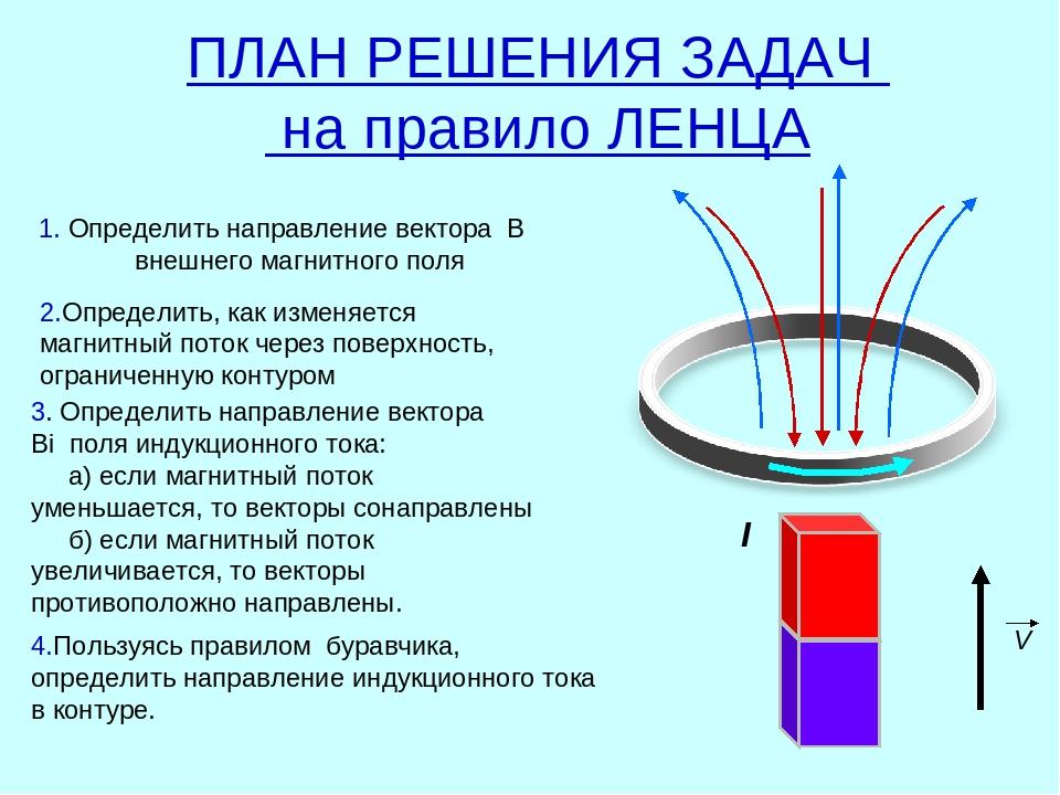 Правило ленца задачи с решением метод последовательных приближений решение задач