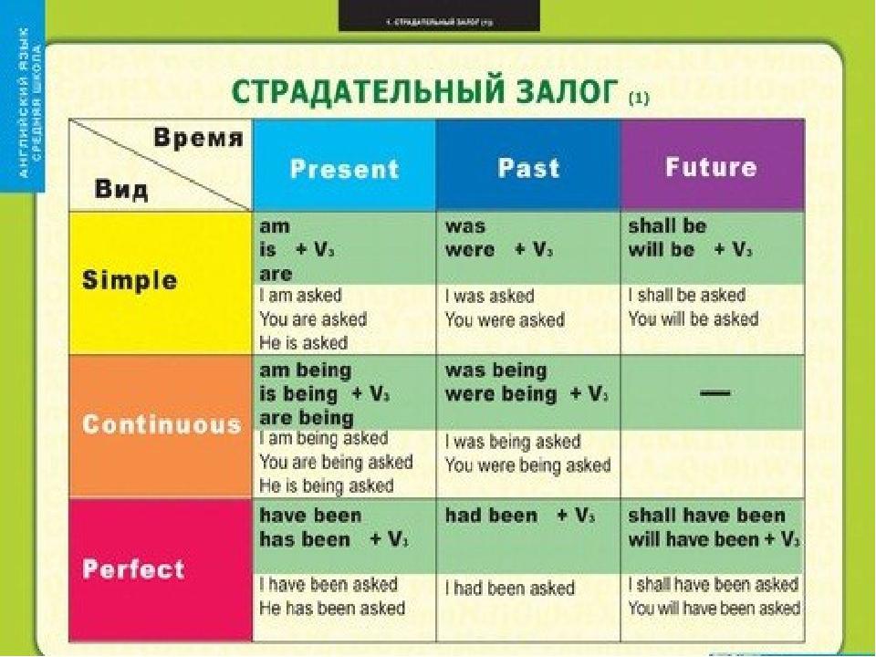 Пассивный залог в английском языке с таблицами. (Он же ...